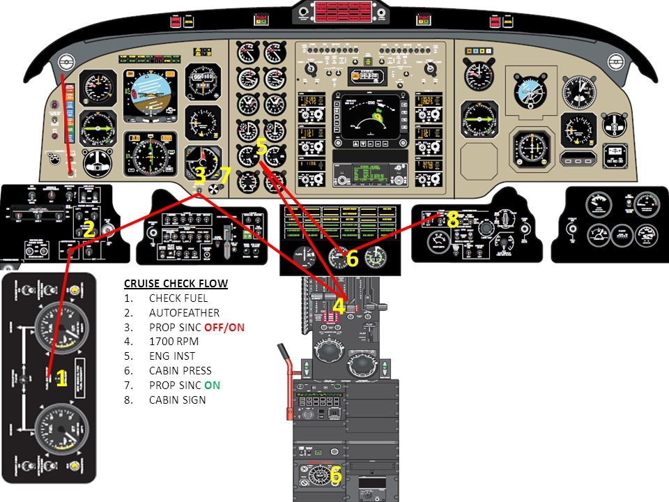 CRUISE CHECK FLOW 1.CHECK FUEL 2.AUTOFEATHER 3.PROP SINC OFF/ON 4.1700 RPM 5.ENG INST 6.CABIN PRESS 7.PROP SINC ON 8.CABIN SIGN 1 2 4 7 3 6 6 5 8 1