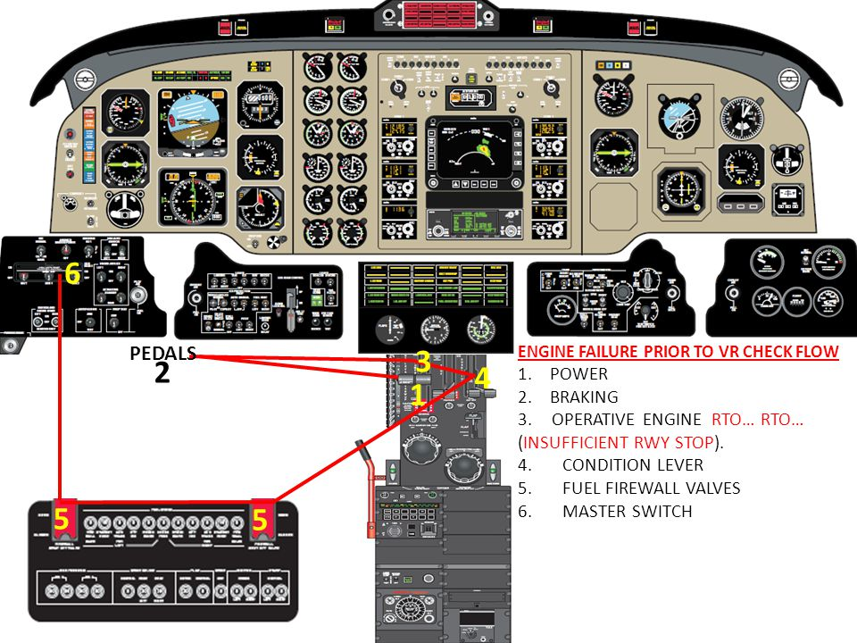 ENGINE FAILURE PRIOR TO VR CHECK FLOW 1.POWER 2.BRAKING 3. OPERATIVE ENGINE RTO… RTO… (INSUFFICIENT RWY STOP). 4. CONDITION LEVER 5. FUEL FIREWALL VAL