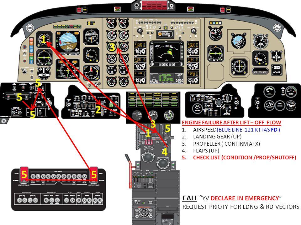 ENGINE FAILURE AFTER LIFT – OFF FLOW 1.AIRSPEED(BLUE LINE 121 KT IAS FD ) 2.LANDING GEAR (UP) 3.PROPELLER ( CONFIRM AFX) 4.FLAPS (UP) 5.CHECK LIST (CO