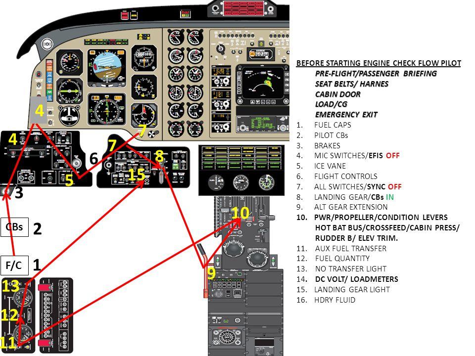 BEFORE STARTING ENGINE CHECK FLOW PILOT PRE-FLIGHT/PASSENGER BRIEFING SEAT BELTS/ HARNES CABIN DOOR LOAD/CG EMERGENCY EXIT 1.FUEL CAPS 2.PILOT CBs 3.B