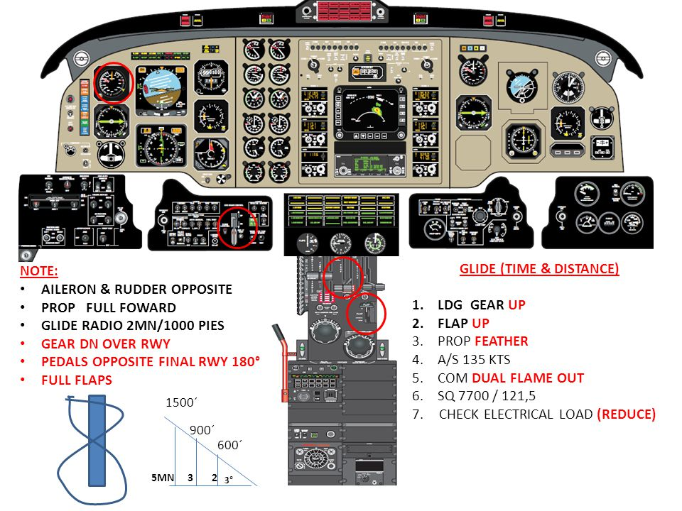 GLIDE (TIME & DISTANCE) 1.LDG GEAR UP 2.FLAP UP 3.PROP FEATHER 4.A/S 135 KTS 5.COM DUAL FLAME OUT 6.SQ 7700 / 121,5 7. CHECK ELECTRICAL LOAD (REDUCE)
