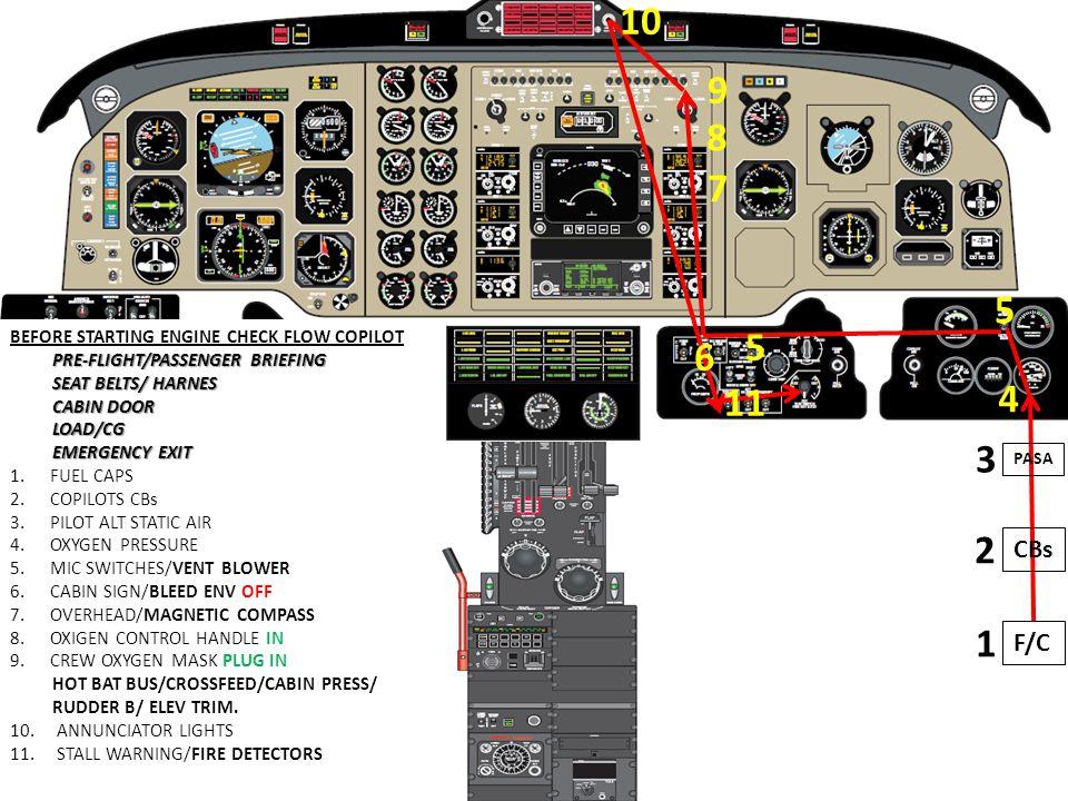 BEFORE STARTING ENGINE CHECK FLOW COPILOT PRE-FLIGHT/PASSENGER BRIEFING SEAT BELTS/ HARNES CABIN DOOR LOAD/CG EMERGENCY EXIT 1.FUEL CAPS 2.COPILOTS CB