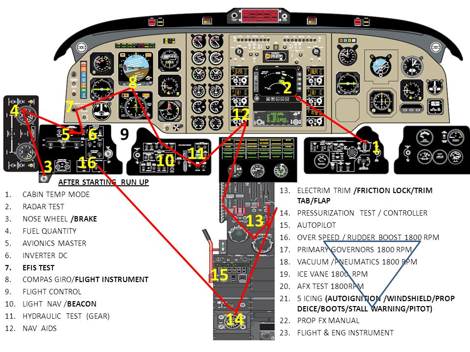AFTER STARTING RUN UP 1.CABIN TEMP MODE 2.RADAR TEST 3.NOSE WHEEL /BRAKE 4.FUEL QUANTITY 5.AVIONICS MASTER 6.INVERTER DC 7.EFIS TEST 8.COMPAS GIRO/FLI