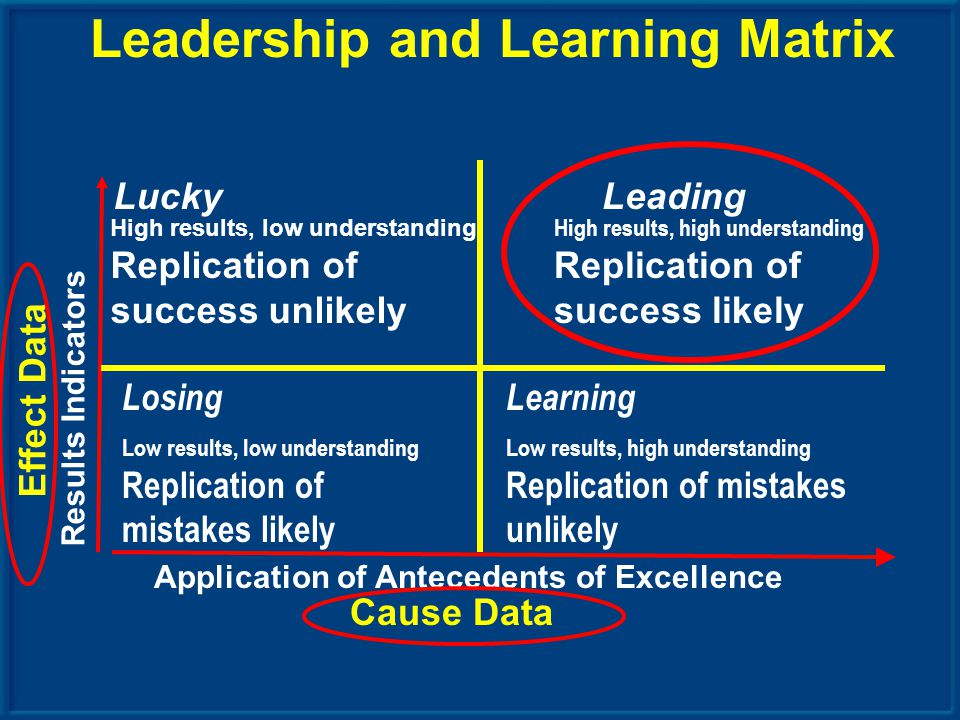 Application of Antecedents of Excellence Results Indicators High results, high understanding Replication of success likely Losing Low results, low understanding Replication of mistakes likely Learning Low results, high understanding Replication of mistakes unlikely High results, low understanding Replication of success unlikely Leadership and Learning Matrix LeadingLucky Cause Data Effect Data