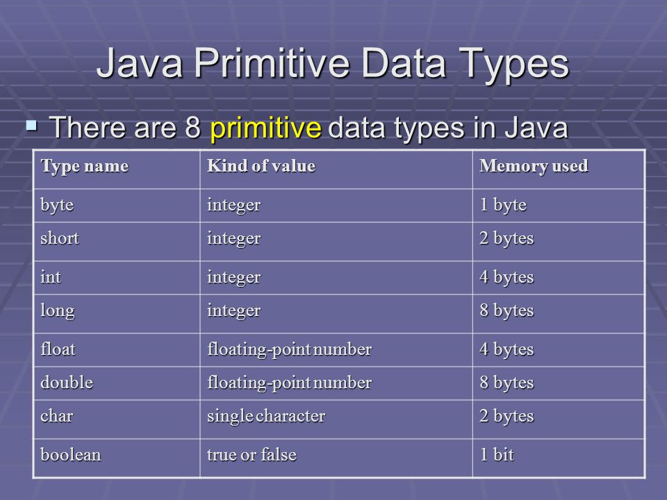 Primitive vs Reference Data Types  A Primitive type is one that holds a simple, indecomposable value, such as:  a single number  a single character