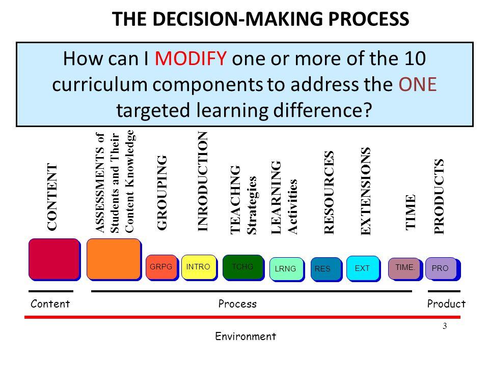 3 THE DECISION-MAKING PROCESS How can I MODIFY one or more of the 10 curriculum components to address the ONE targeted learning difference.