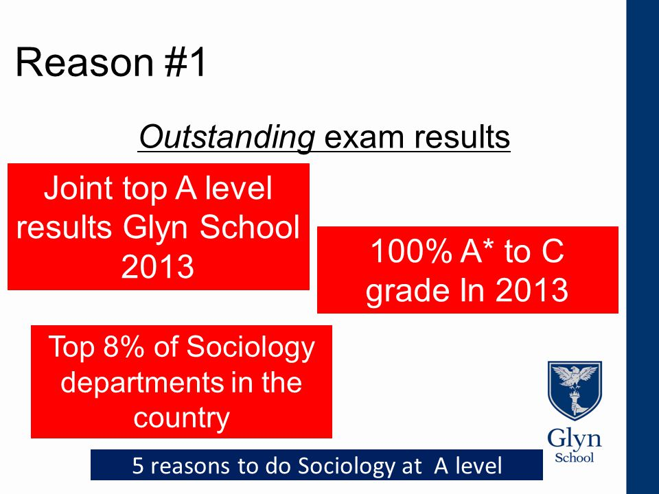 Reason #1 Outstanding exam results 100% A* to C grade In 2013 Top 8% of Sociology departments in the country 5 reasons to do Sociology at A level Joint top A level results Glyn School 2013