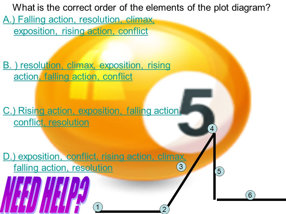 What is the correct order of the elements of the plot diagram.
