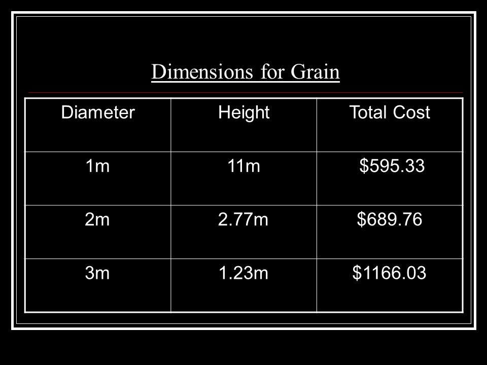 Dimensions for Grain DiameterHeightTotal Cost 1m11m $595.33 2m2.77m$689.76 3m1.23m$1166.03