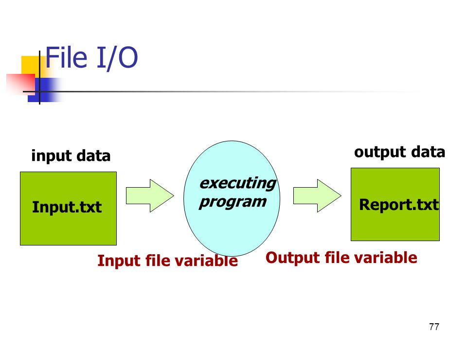 File I/O Input file variable Input.txt Report.txt executing program input data output data 77 Output file variable