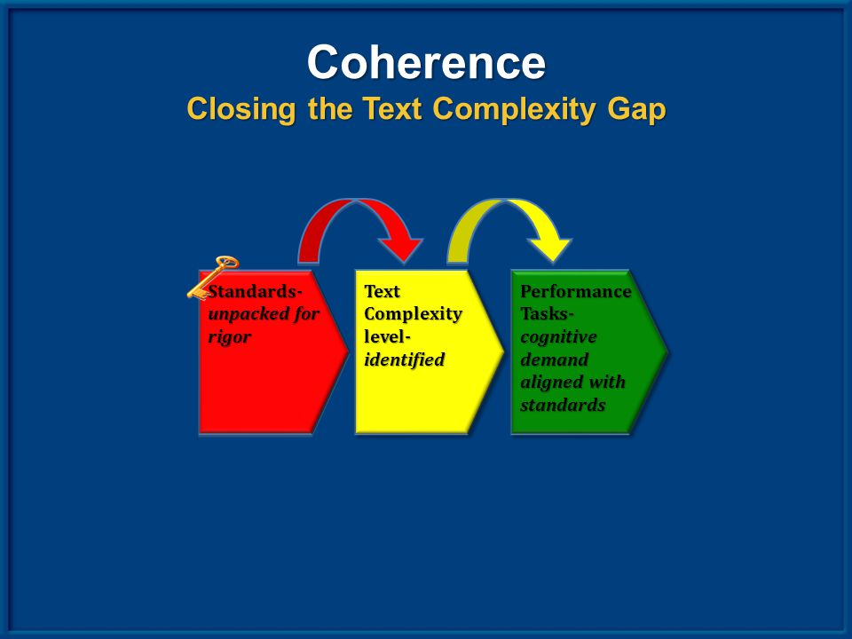 Coherence Closing the Text Complexity Gap Standards- unpacked for rigor Text Complexity level- identified Performance Tasks- cognitive demand aligned with standards