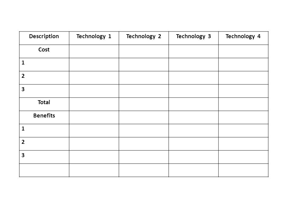 DescriptionTechnology 1Technology 2Technology 3Technology 4 Cost Total Benefits 1 2 3