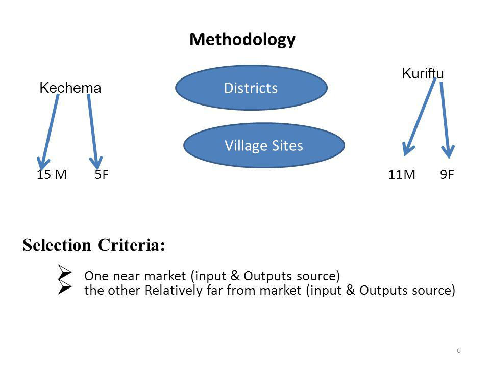 Methodology Kuriftu Kechema 15 M 5F 11M 9F Selection Criteria:  One near market (input & Outputs source)  the other Relatively far from market (inpu