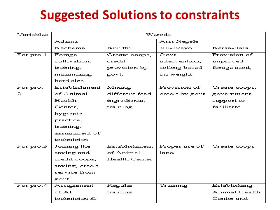 Suggested Solutions to constraints