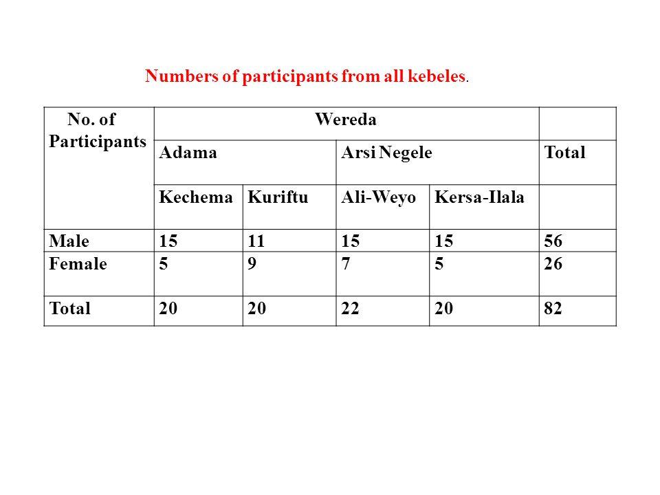 No. of Participants Wereda AdamaArsi NegeleTotal KechemaKuriftuAli-WeyoKersa-Ilala Male151115 56 Female597526 Total20 222082 Numbers of participants f