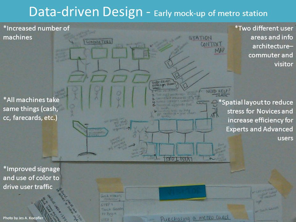 Data-driven Design - Early mock-up of metro station *Increased number of machines *Two different user areas and info architecture– commuter and visitor *All machines take same things (cash, cc, farecards, etc.) *Improved signage and use of color to drive user traffic *Spatial layout to reduce stress for Novices and increase efficiency for Experts and Advanced users Photo by Jes A.