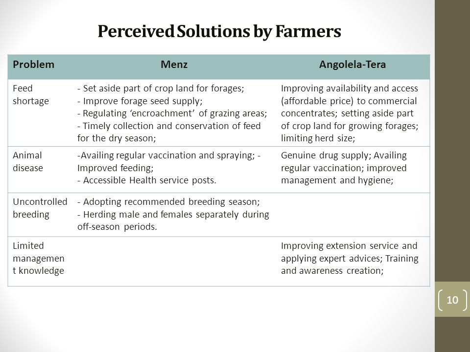 Perceived Solutions by Farmers ProblemMenzAngolela-Tera Feed shortage - Set aside part of crop land for forages; - Improve forage seed supply; - Regul