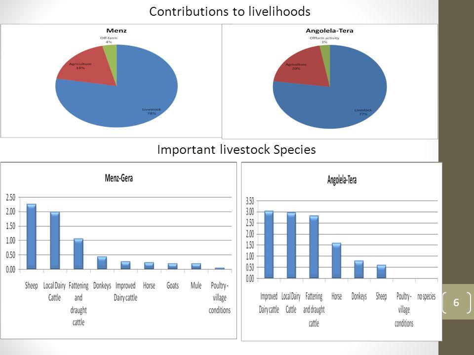6 Important livestock Species Contributions to livelihoods