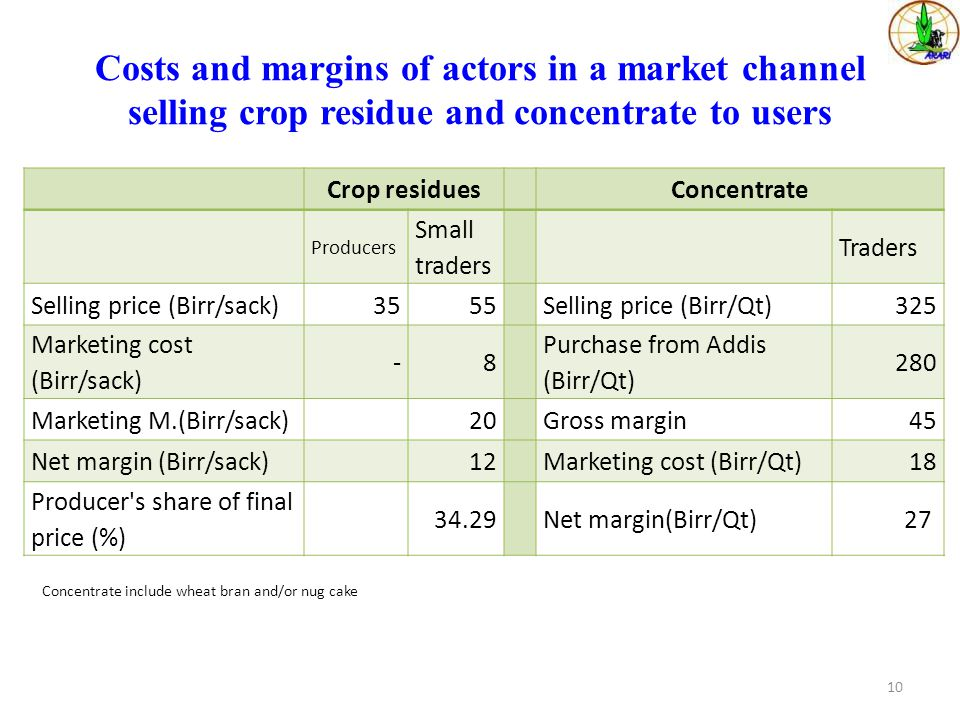 Costs and margins of actors in a market channel selling crop residue and concentrate to users Crop residuesConcentrate Producers Small traders Traders Selling price (Birr/sack)3555Selling price (Birr/Qt)325 Marketing cost (Birr/sack) -8 Purchase from Addis (Birr/Qt) 280 Marketing M.(Birr/sack)20Gross margin45 Net margin (Birr/sack)12Marketing cost (Birr/Qt)18 Producer s share of final price (%) 34.29Net margin(Birr/Qt)27 10 Concentrate include wheat bran and/or nug cake