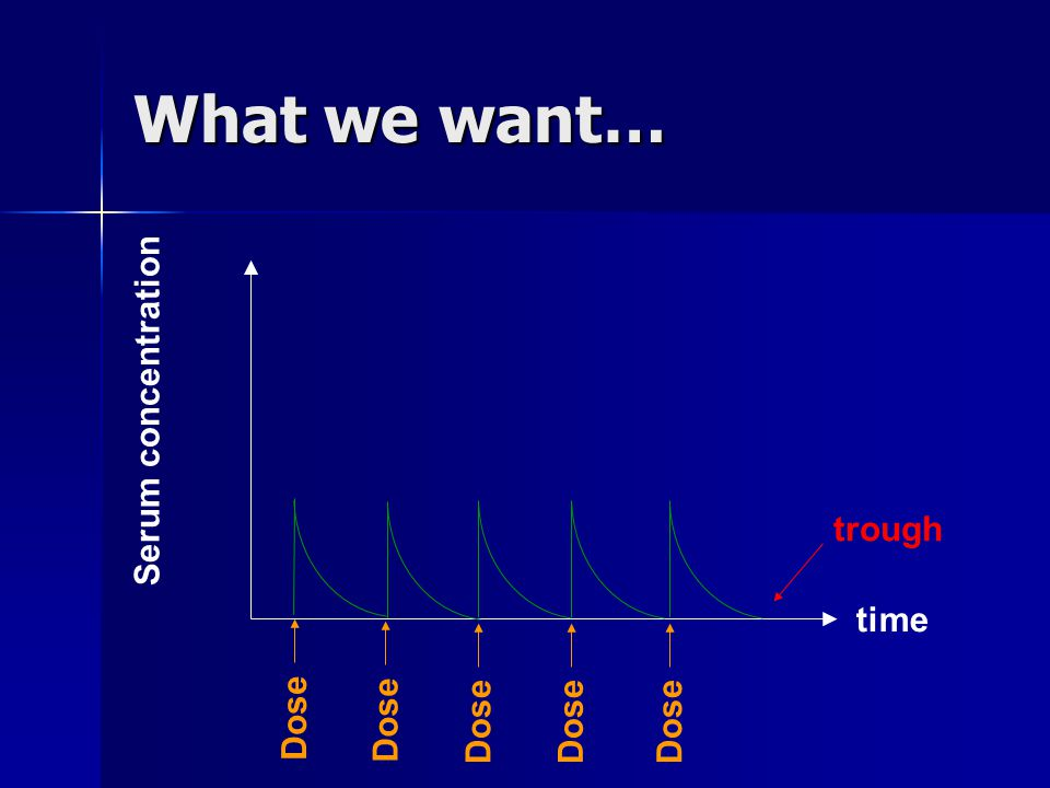 Dose time Serum concentration What we want… Dose trough