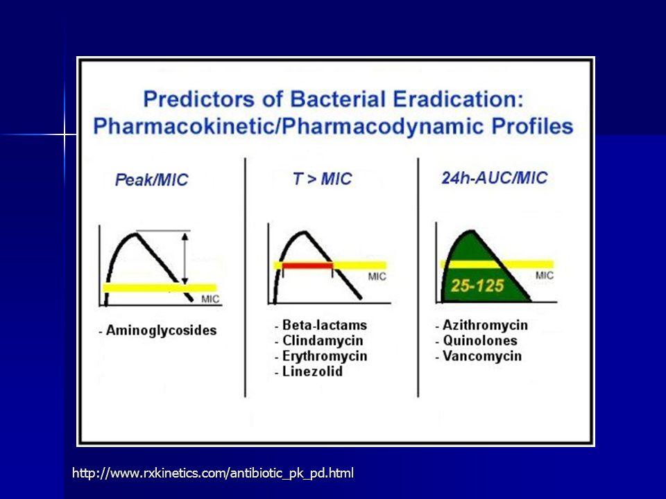 http://www.rxkinetics.com/antibiotic_pk_pd.html
