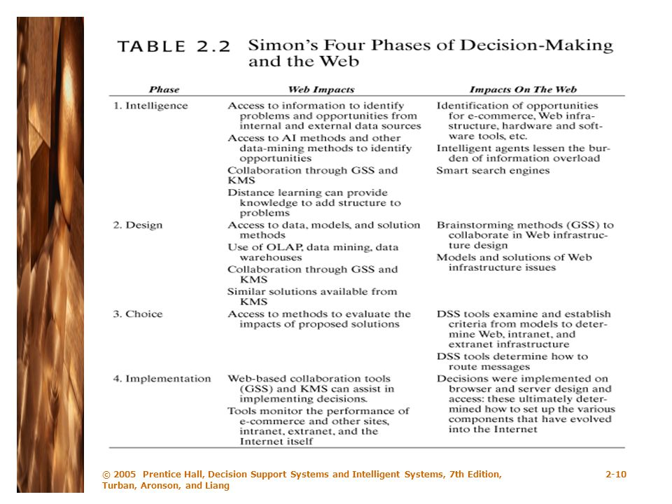 © 2005 Prentice Hall, Decision Support Systems and Intelligent Systems, 7th Edition, Turban, Aronson, and Liang 2-10