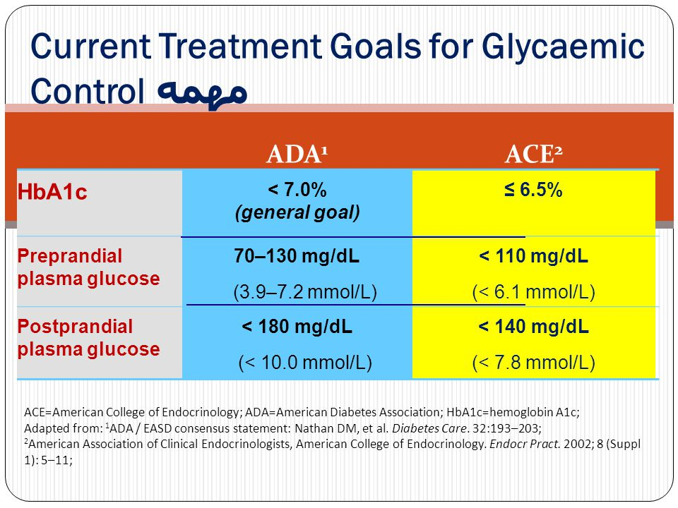 ADA 1 ACE 2 HbA1c < 7.0% (general goal) ≤ 6.5% Preprandial plasma glucose 70–130 mg/dL (3.9–7.2 mmol/L) < 110 mg/dL (< 6.1 mmol/L) Postprandial plasma