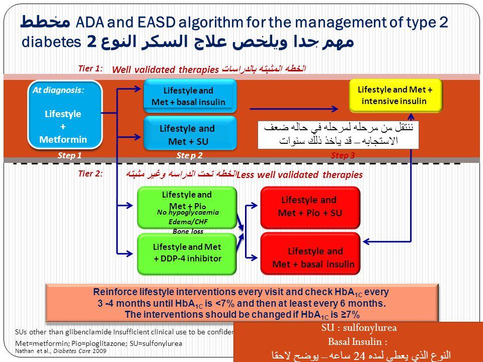 ADA and EASD algorithm for the management of type 2 مخطط مهم جدا ويلخص علاج السكر النوع 2 diabetes Nathan et al., Diabetes Care 2009 SUs other than gl