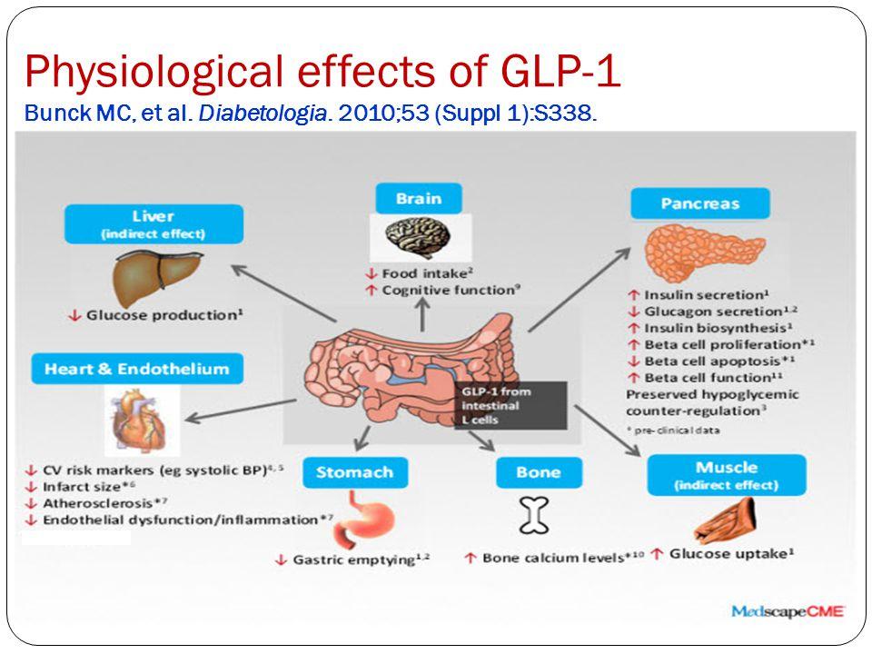 Physiological effects of GLP-1 Bunck MC, et al. Diabetologia. 2010;53 (Suppl 1):S338.