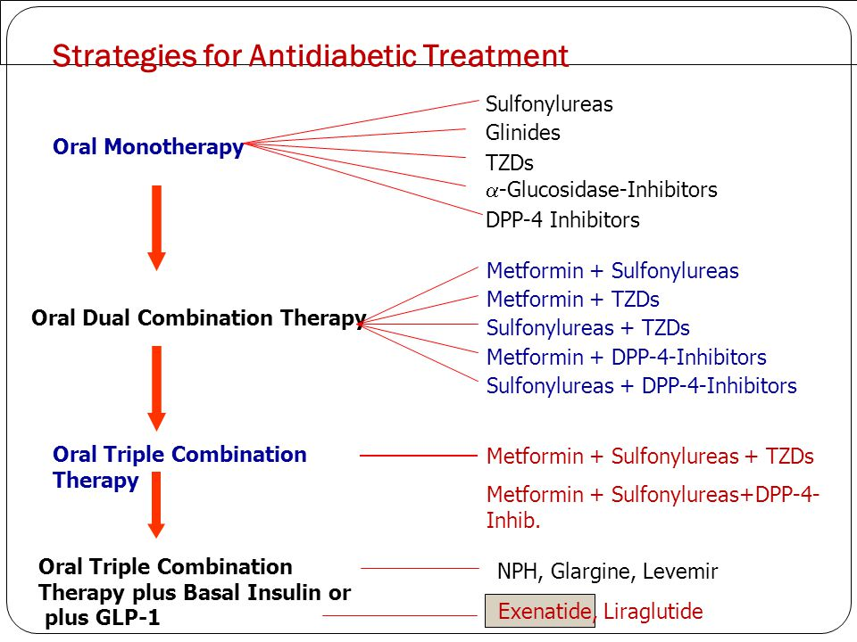 Strategies for Antidiabetic Treatment Oral Triple Combination Therapy plus Basal Insulin or plus GLP-1 Oral Monotherapy Oral Dual Combination Therapy
