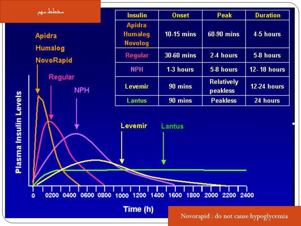 مخطط مهم Novorapid : do not cause hypoglycemia