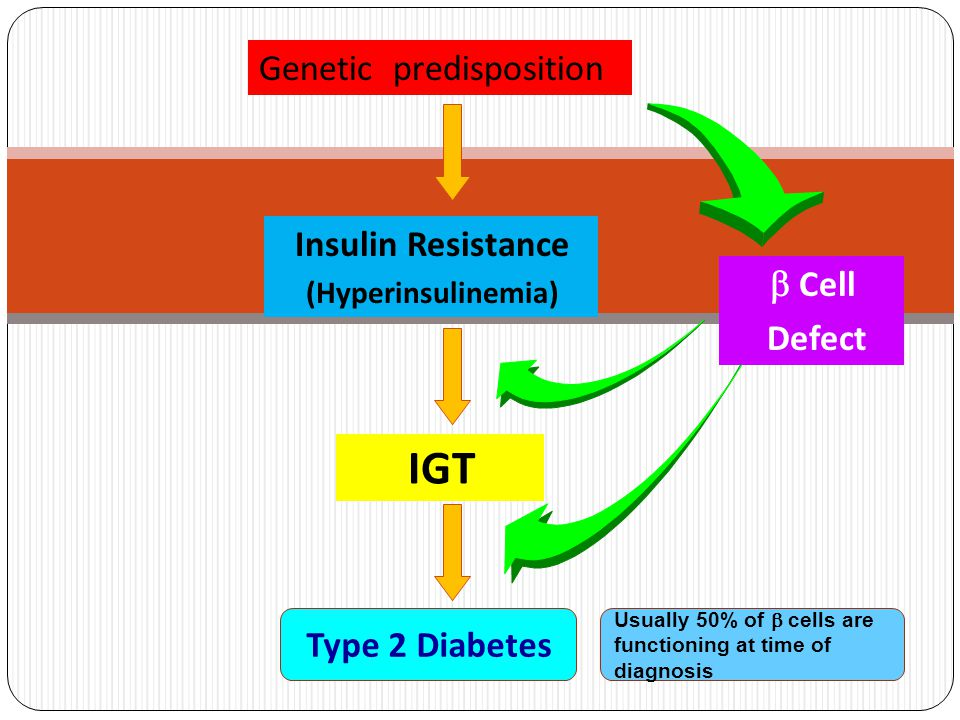 Genetic predisposition IGT Insulin Resistance (Hyperinsulinemia)  Cell Defect Usually 50% of  cells are functioning at time of diagnosis Type 2 Diab