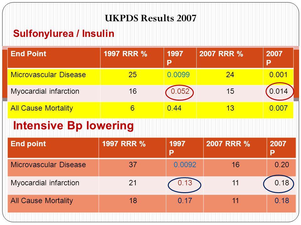 UKPDS Results 2007 Sulfonylurea / Insulin Intensive Bp lowering 2007 P 2007 RRR %1997 P 1997 RRR %End Point 0.001240.009925Microvascular Disease 0.014