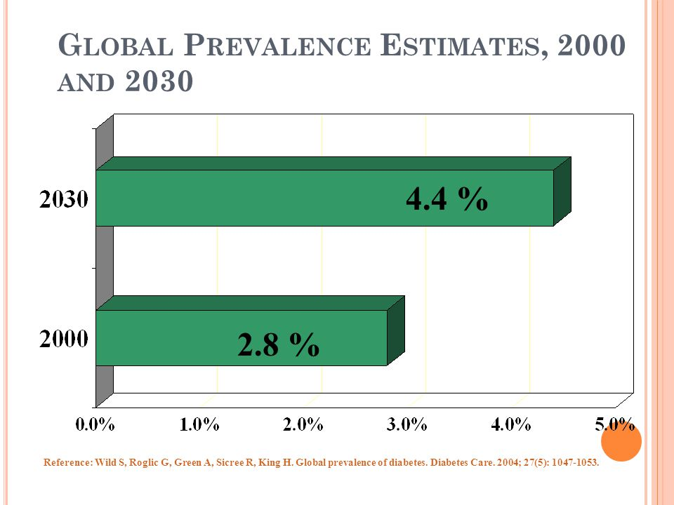 G LOBAL P REVALENCE E STIMATES, 2000 AND 2030 4.4 % 2.8 % Reference: Wild S, Roglic G, Green A, Sicree R, King H.