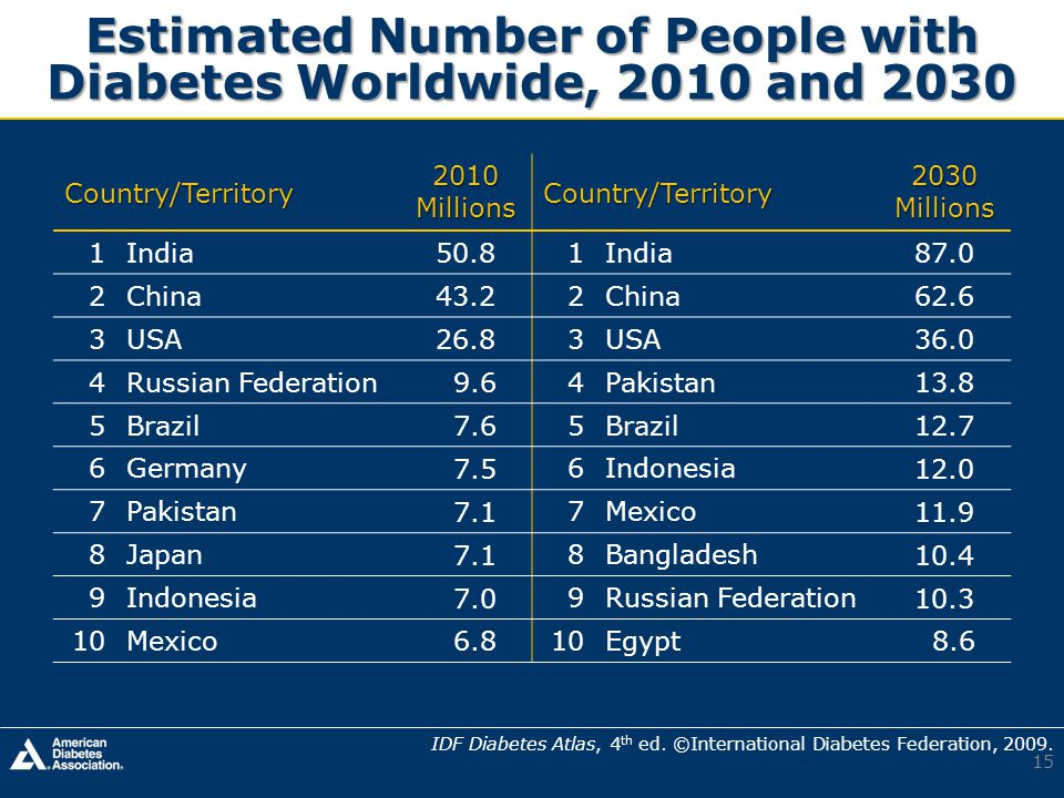 Estimated Number of People with Diabetes Worldwide, 2010 and 2030 IDF Diabetes Atlas, 4 th ed.