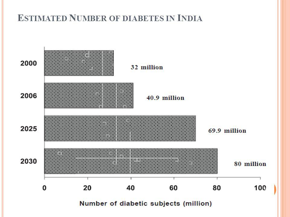 E STIMATED N UMBER OF DIABETES IN I NDIA 23