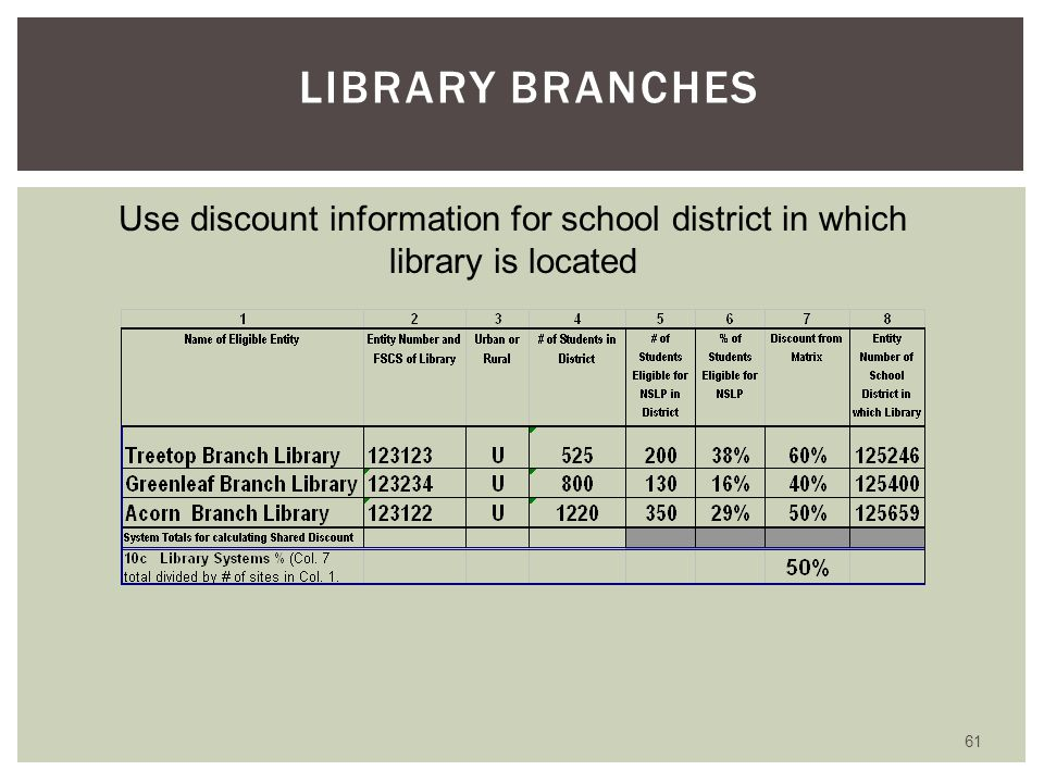 60 SCHOOL DISTRICT DISCOUNTS Weighted Average of Individual School Discounts