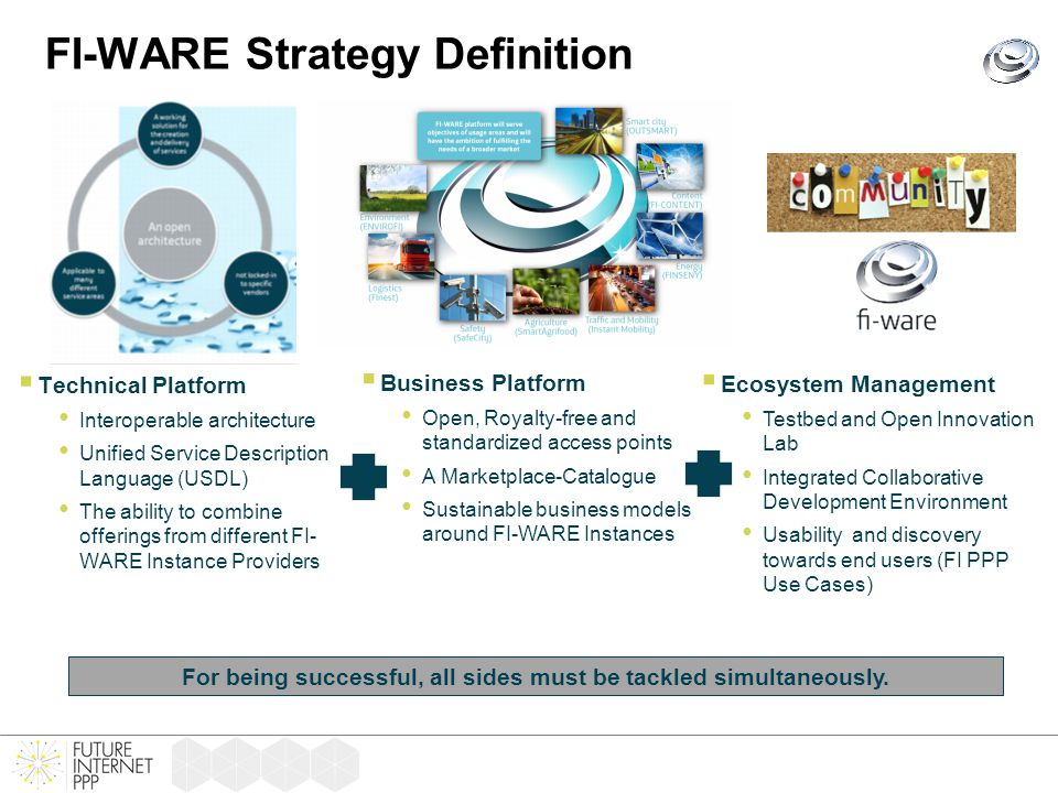 FI-WARE Strategy Definition  Technical Platform Interoperable architecture Unified Service Description Language (USDL) The ability to combine offerin
