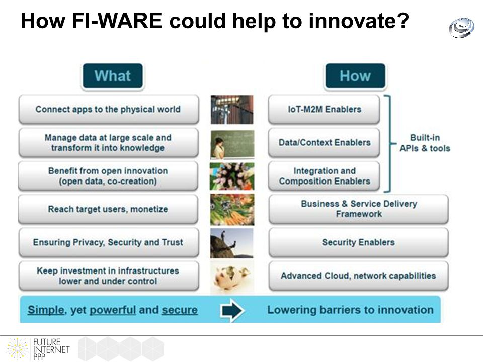 How FI-WARE could help to innovate?
