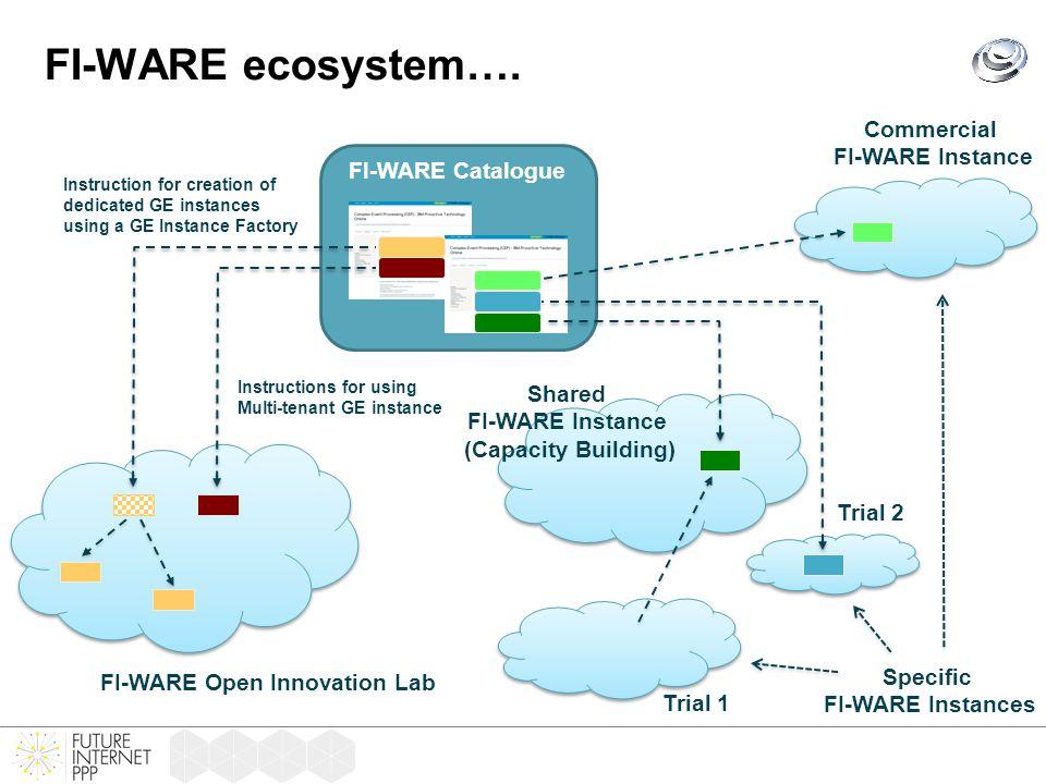 …through FI-WARE Open Innovation Lab Network of FI-WARE Open Innovation Lab Backend Datacenters ID providers Location platform SMART Home LabSMART City LabSMART Biz Lab Experimental Facilities