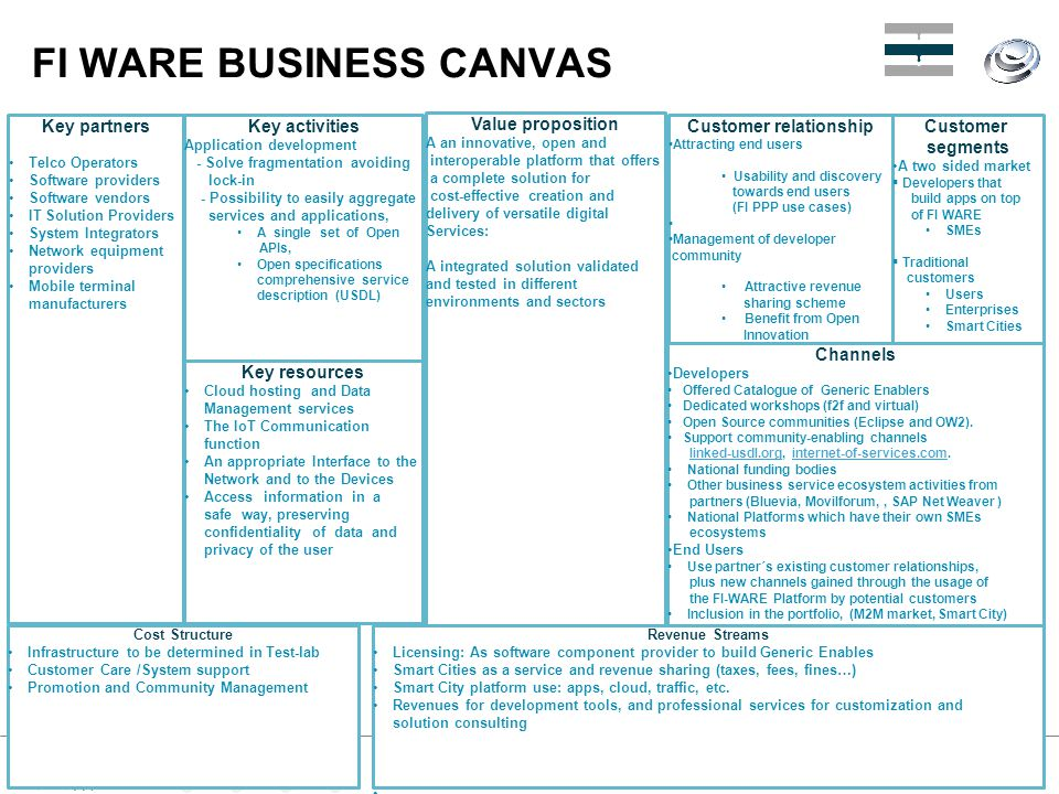 FI WARE BUSINESS CANVAS Key partners Telco Operators Software providers Software vendors IT Solution Providers System Integrators Network equipment pr