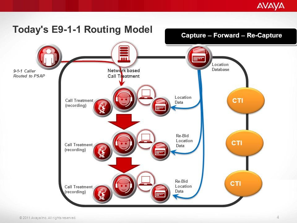 © 2011 Avaya Inc. All rights reserved. 4 CTI Capture – Forward – Re-Capture Location Database Network based Call Treatment Location Data 9-1-1 Caller