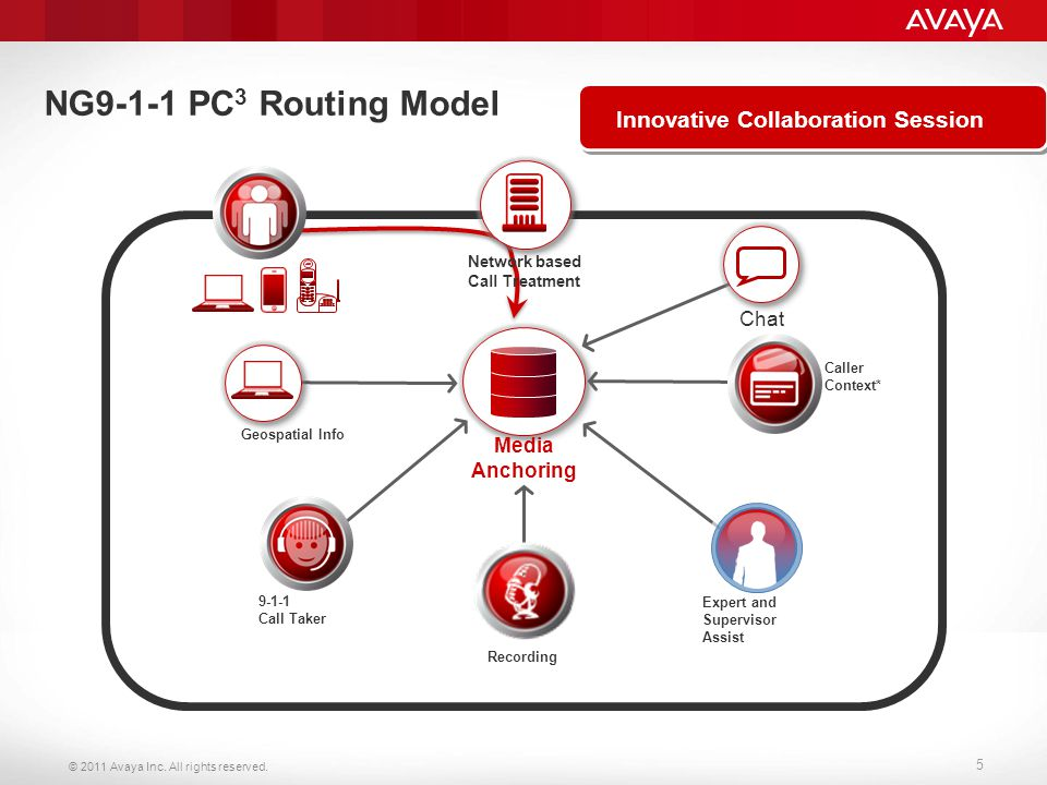 © 2011 Avaya Inc. All rights reserved. 5 NG9-1-1 PC 3 Routing Model Call Treatment (recording) Innovative Collaboration Session Media Anchoring Chat G