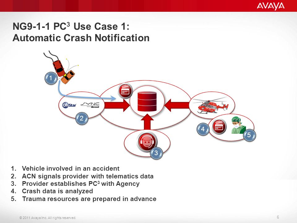 © 2011 Avaya Inc. All rights reserved. 6 NG9-1-1 PC 3 Use Case 1: Automatic Crash Notification 1.Vehicle involved in an accident 2.ACN signals provide