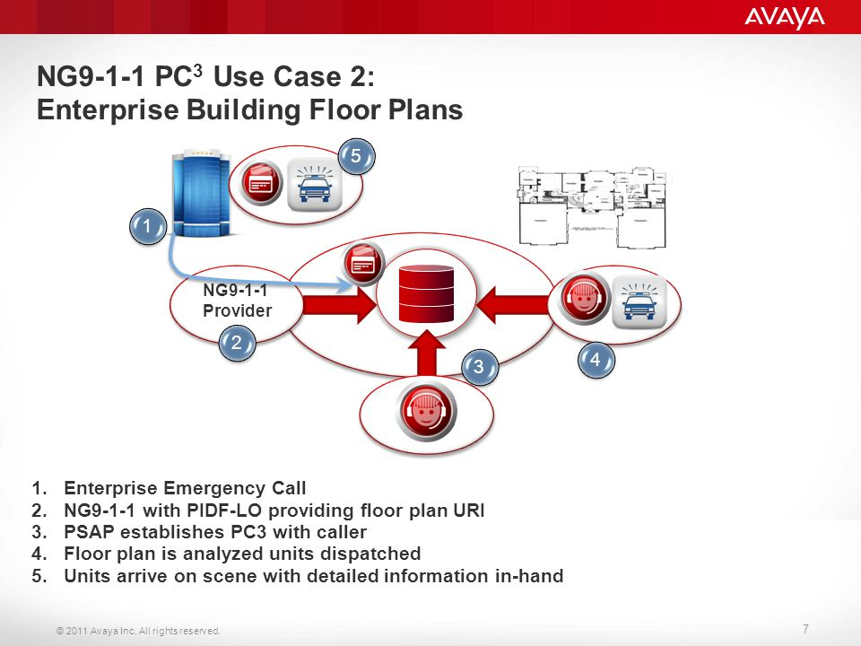 © 2011 Avaya Inc. All rights reserved. 7 NG9-1-1 PC 3 Use Case 2: Enterprise Building Floor Plans 1.Enterprise Emergency Call 2.NG9-1-1 with PIDF-LO p