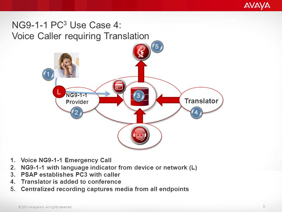 © 2011 Avaya Inc. All rights reserved. 9 NG9-1-1 PC 3 Use Case 4: Voice Caller requiring Translation 1.Voice NG9-1-1 Emergency Call 2.NG9-1-1 with lan