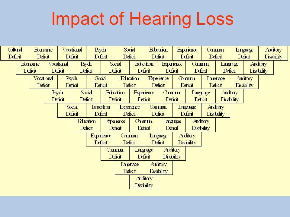 Impact of Hearing Loss