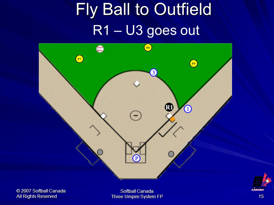 © 2007 Softball Canada All Rights Reserved Softball Canada Three Umpire System FP 15 Fly Ball to Outfield Fly Ball to Outfield R1 – U3 goes out