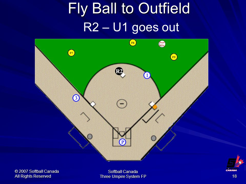 © 2007 Softball Canada All Rights Reserved Softball Canada Three Umpire System FP 18 Fly Ball to Outfield Fly Ball to Outfield R2 – U1 goes out