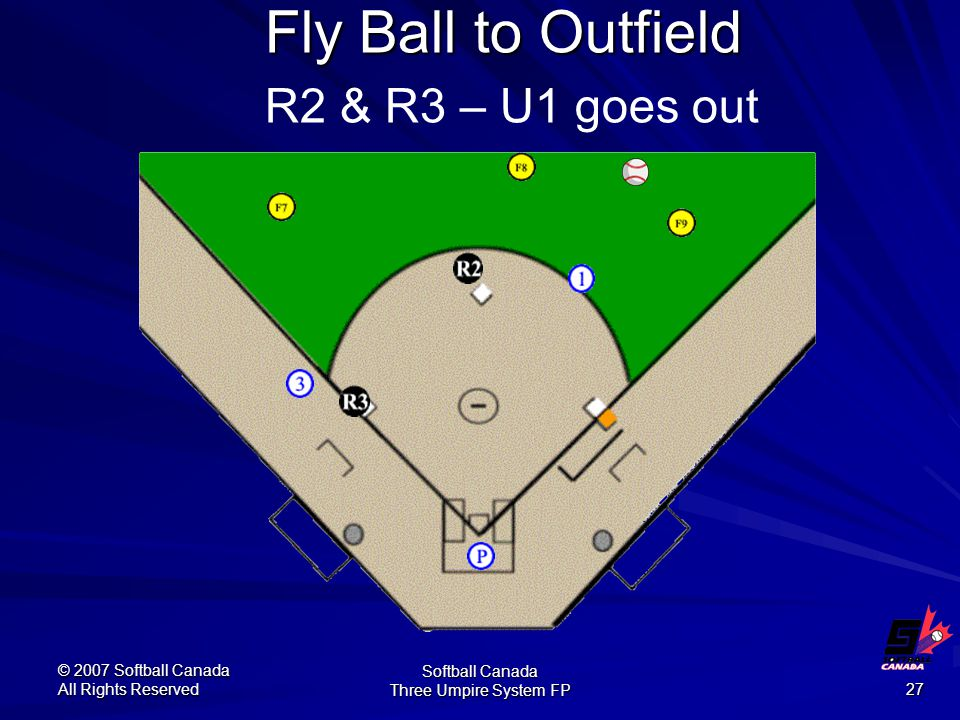 © 2007 Softball Canada All Rights Reserved Softball Canada Three Umpire System FP 27 Fly Ball to Outfield Fly Ball to Outfield R2 & R3 – U1 goes out
